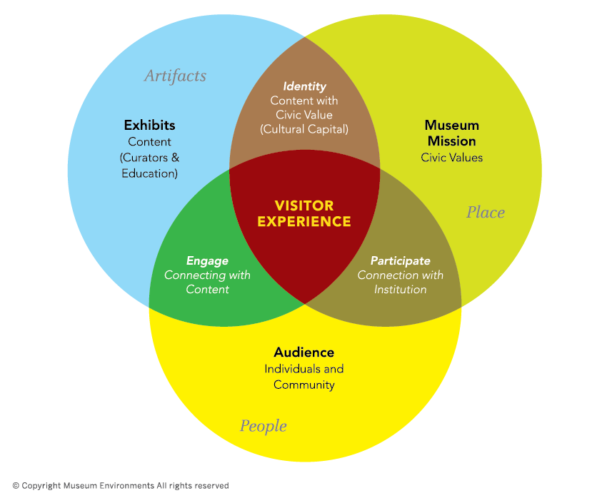 ven diagram of museum experience3-01